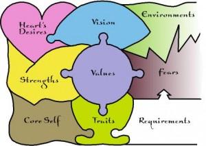 elements of self-awareness
