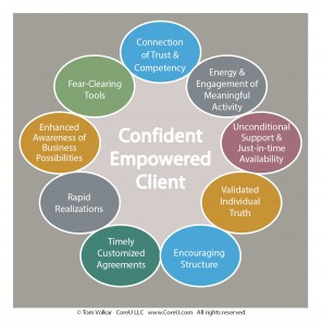 components of confident empowerment